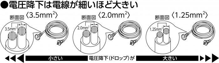 電圧降下(太さ)