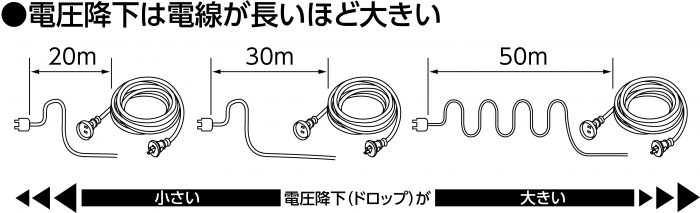電圧降下(長さ)