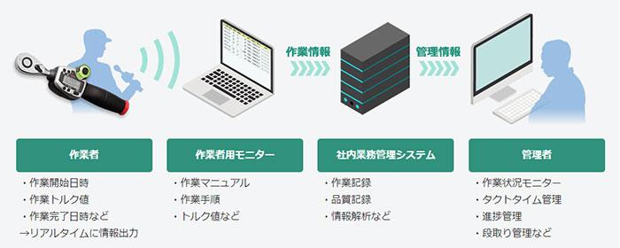 作業工程可視化システム