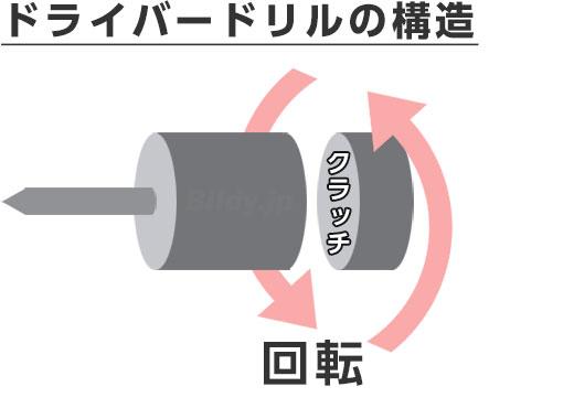 ドライバードリルの構造