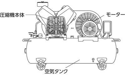 エアーコンプレッサー構造イメージ