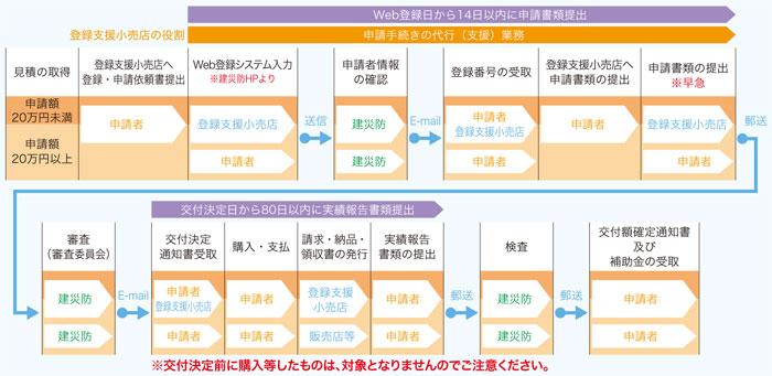 full_harness_chart