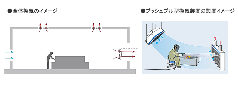 全体換気のイメージ・プッシュプル型換気装置の設置イメージ